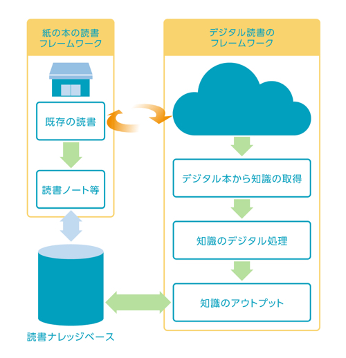 デジタル読書のフレームワーク画像