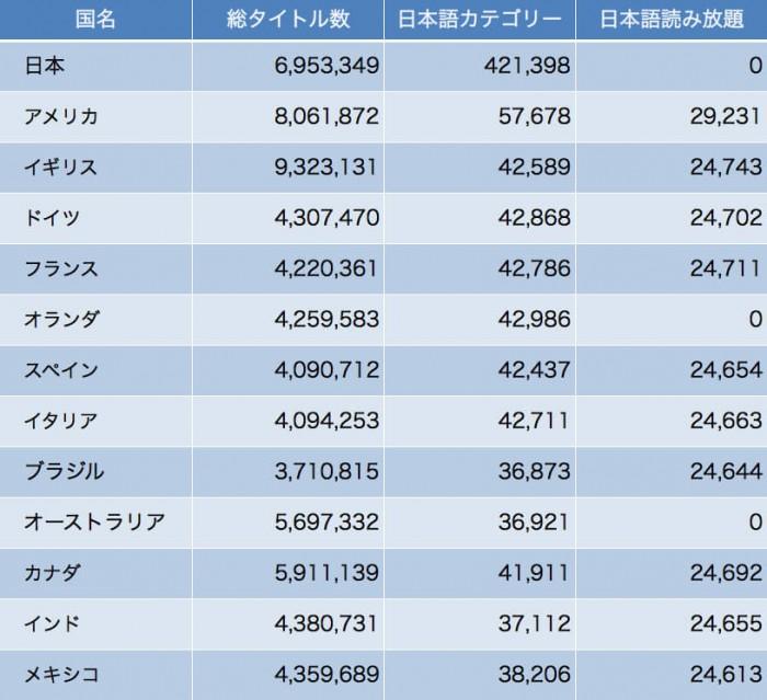 Amazonの世界13カ国の日本語をはじめとする外国語カテゴリーの品揃え