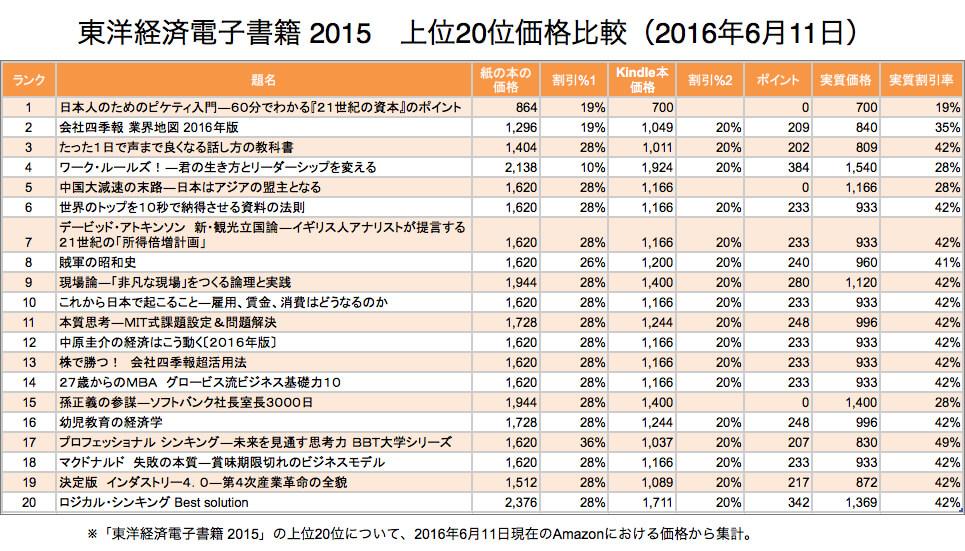 東洋経済電子書籍 2015 上位20位価格比較 (2016年6月11日現在)
