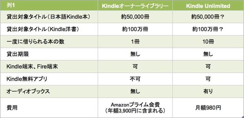 Kindle UnlimitedとKindleオーナーライブラリーとの比較