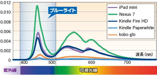 電子書籍リーダーのブルーライト比較 − ブルーライトが少ないのはどれ?