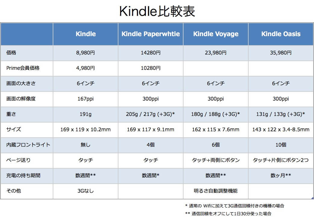 Kindle比較表 - Kindleの4つ機種を比較対照する