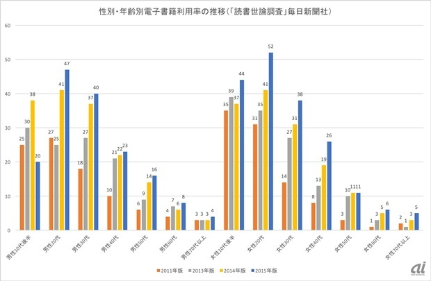 性別・年齢別電子書籍利用率の推移(「読書世論調査」毎日新聞社)性別・年齢別電子書籍利用率の推移(「読書世論調査」毎日新聞社)