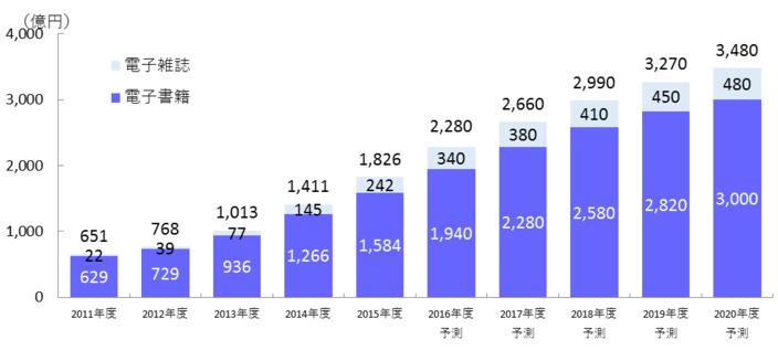 電子書籍・電子雑誌の市場規模予測 - インプレス総合研究所