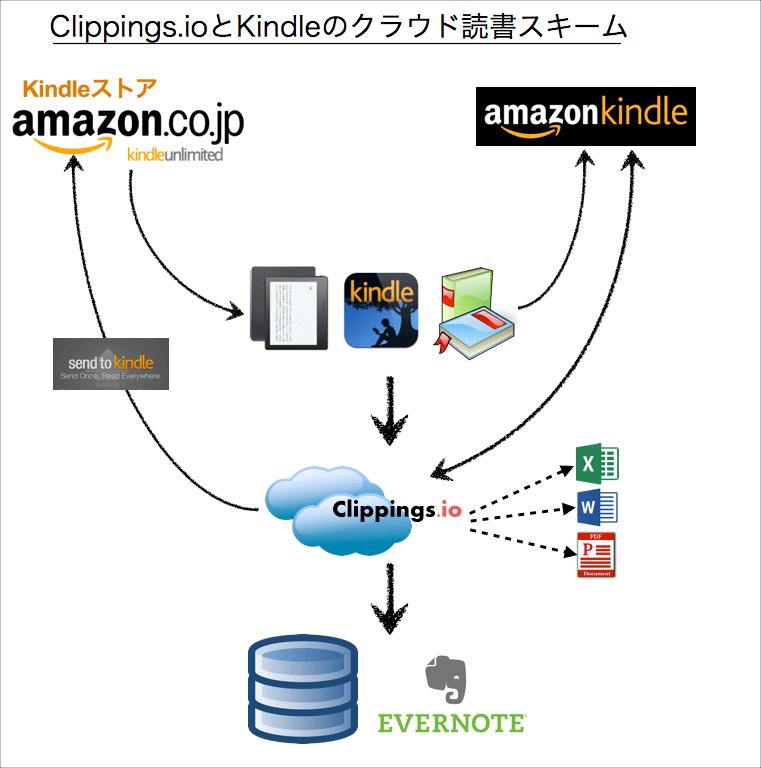 Clippings.ioとKindleのクラウド読書スキームを活用する
