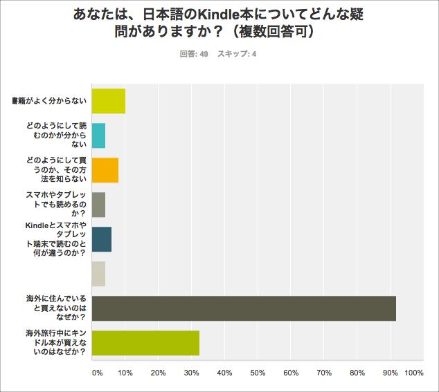 海外居住者の日本語Kindle本に関するアンケート調査。なぜ、海外では日本語Kindle本は手に入らない?