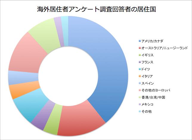 海外居住者が日本語の本を読む時の疑問点アンケート調査結果から(回答者の居住国)