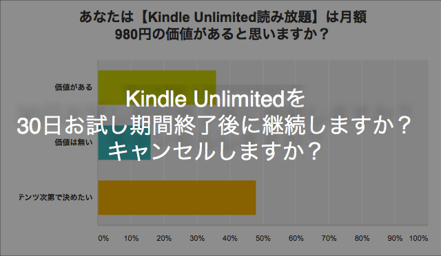 Kindle Unlimitedを30日お試し期間終了後に継続しますか? キャンセルしますか?(2016年9月 アンケート調査結果)