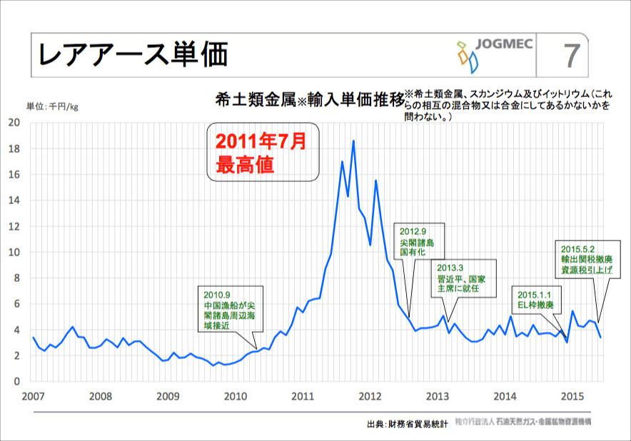 レアアース単価(2007 - 2015)JOGMEC レアアースの最新動向  平成27年8月28日(金)より